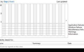 Исправлено: Просмотр истории надежности (Монитор надежности) полностью пуст